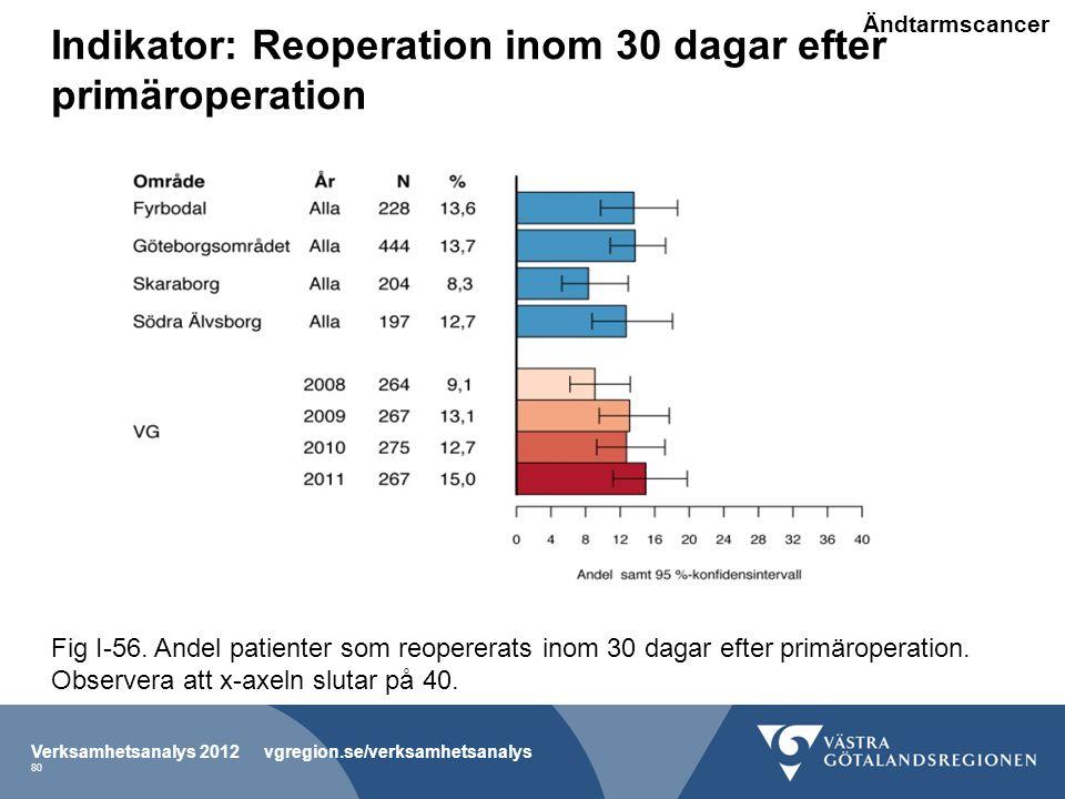 Indikator: Reoperation inom 30 dagar efter primäroperation Verksamhetsanalys 2012 vgregion.se/verksamhetsanalys 80 Fig I-56.