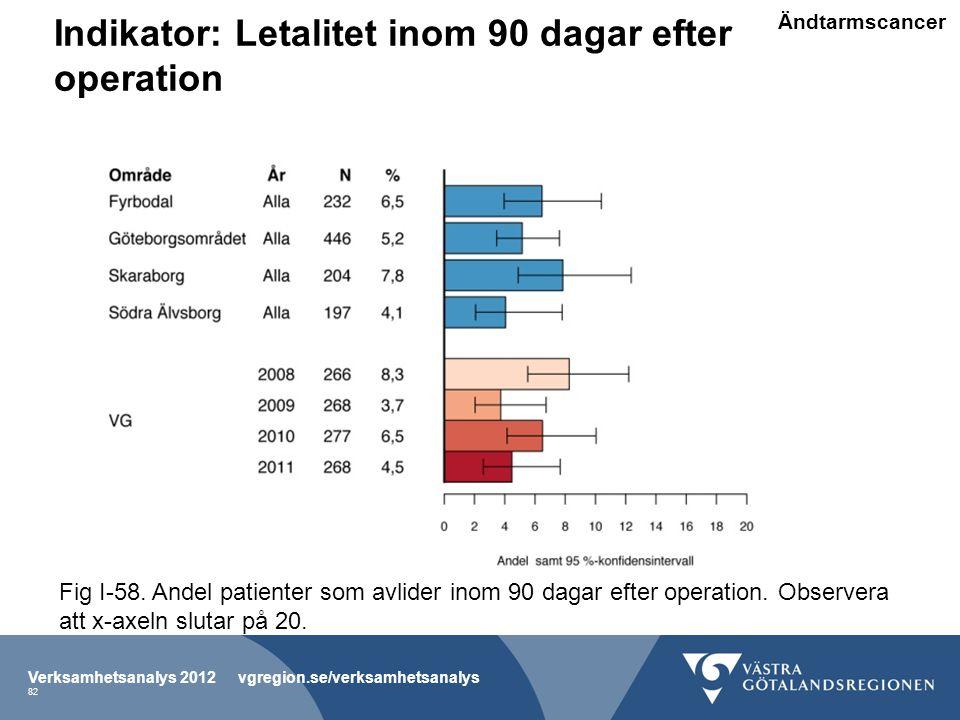 Indikator: Letalitet inom 90 dagar efter operation Verksamhetsanalys 2012 vgregion.se/verksamhetsanalys 82 Fig I-58.