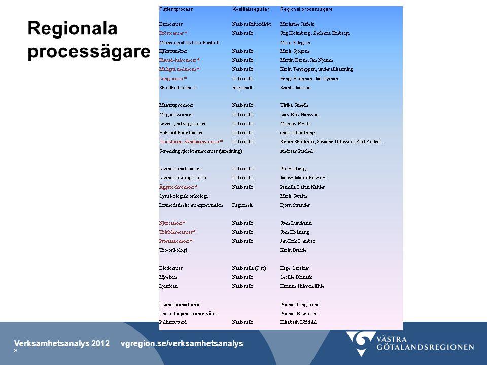 Maligna hudtumörer Verksamhetsanalys 2012 vgregion.se/verksamhetsanalys 10