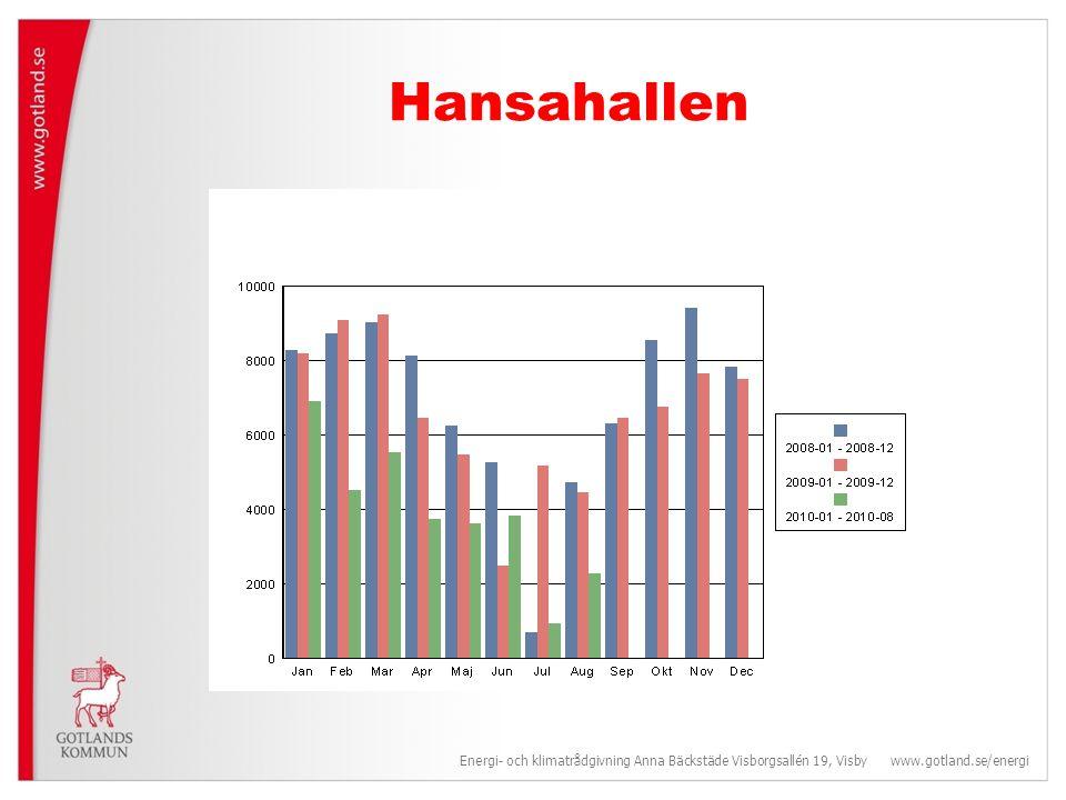 Hansahallen Energi- och klimatrådgivning Anna Bäckstäde Visborgsallén 19, Visby www.gotland.se/energi