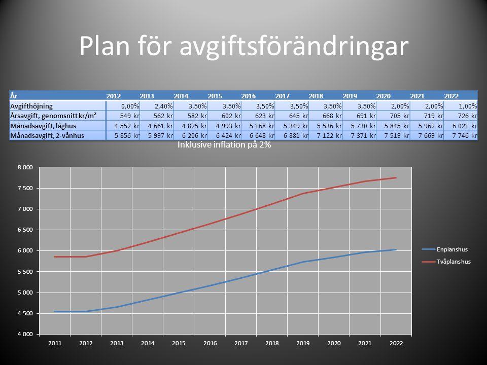 Plan för avgiftsförändringar Inklusive inflation på 2%