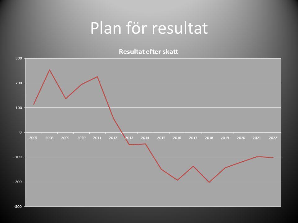 Plan för resultat