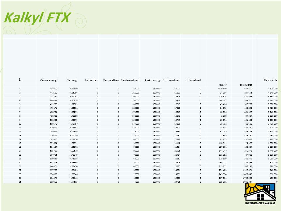 Underlag kalkyl FTX Finansiella förutsättningarFörändrade drifts- och underhållskostnader Investeringskostnad4 500 000krElenergi-97 460kWh Kalkylränta5,00%Värmeenergi700 000kWh Avskrivning4,00%per årKallvatten0m3m3 Åtgärdens livslängd25årVarmvatten0m3m3 Elpris1,26kr/kWh Värmepris0,62kr/kWhDriftskostn16000per år Kallvattenpris0,00kr/m 3 UH-kostn0per år Varmvattenpris0,00kr/m 3 Prisökning2,00%per år Real energiprisökning2,00% Real värmeprisökning2,00%