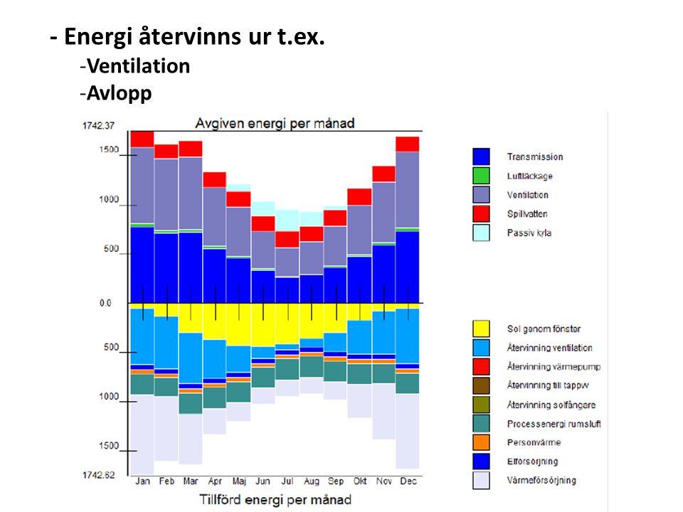 - Energi tillförs på ett billigt/effektivt sätt -Passiv energi -Människor -Processer -Solenergi -Direkt solinstrålning -Solenergi lagrad i marken -Värmesystem som tillför värme -Där det behövs -När det behövs