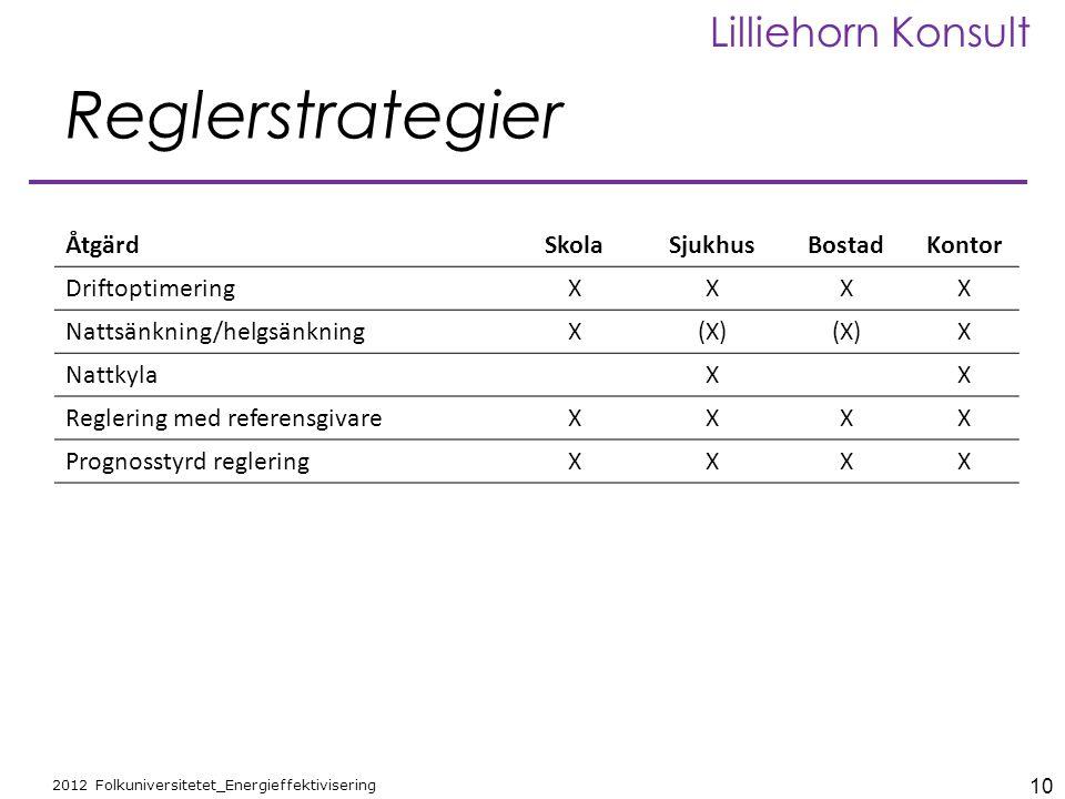10 2012 Folkuniversitetet_Energieffektivisering Lilliehorn Konsult Reglerstrategier ÅtgärdSkolaSjukhusBostadKontor DriftoptimeringXXXX Nattsänkning/he