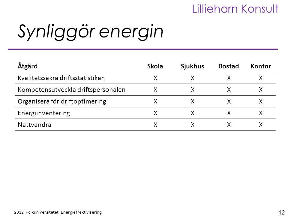 12 2012 Folkuniversitetet_Energieffektivisering Lilliehorn Konsult Synliggör energin ÅtgärdSkolaSjukhusBostadKontor Kvalitetssäkra driftsstatistikenXX