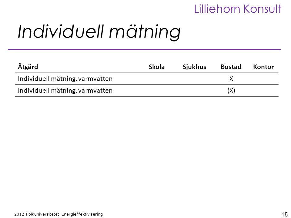 15 2012 Folkuniversitetet_Energieffektivisering Lilliehorn Konsult Individuell mätning ÅtgärdSkolaSjukhusBostadKontor Individuell mätning, varmvattenX