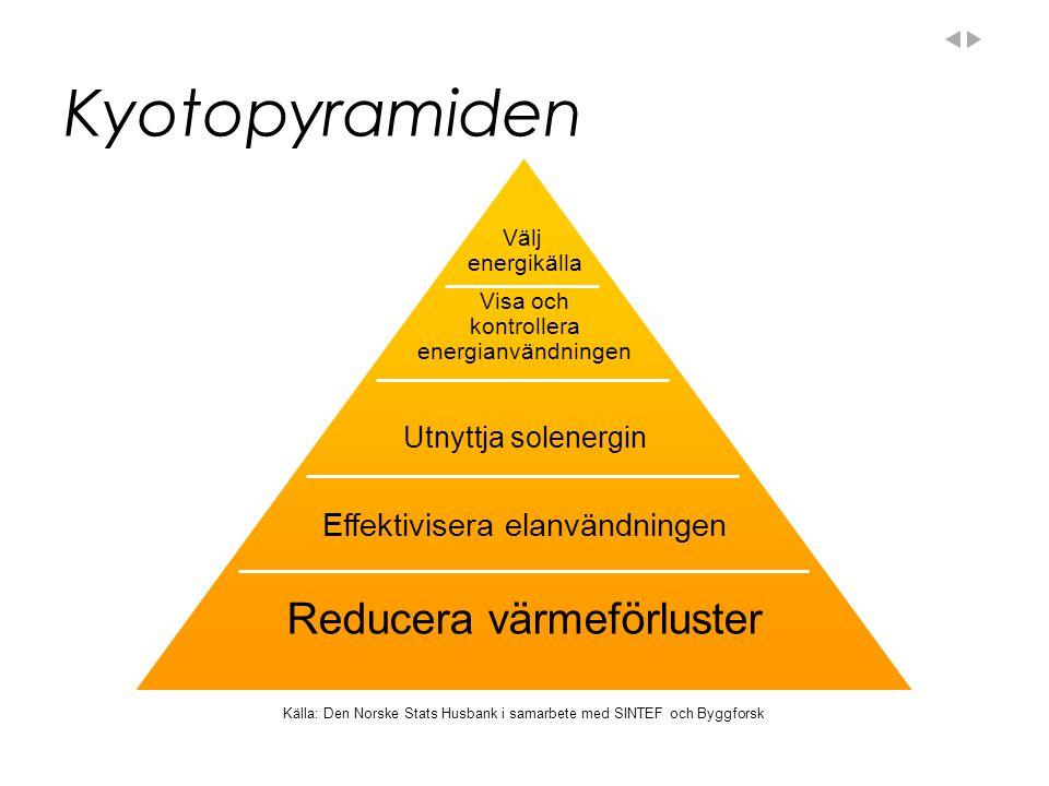 Kyotopyramiden Reducera värmeförluster Effektivisera elanvändningen Utnyttja solenergin Visa och kontrollera energianvändningen Välj energikälla Källa: Den Norske Stats Husbank i samarbete med SINTEF och Byggforsk