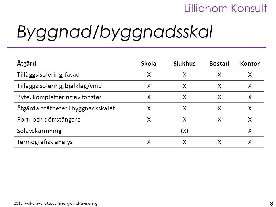 3 2012 Folkuniversitetet_Energieffektivisering Lilliehorn Konsult 3 Byggnad/byggnadsskal ÅtgärdSkolaSjukhusBostadKontor Tilläggsisolering, fasadXXXX T