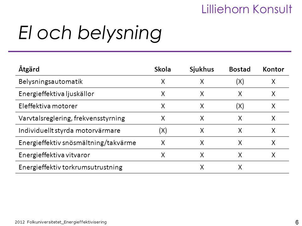 6 2012 Folkuniversitetet_Energieffektivisering Lilliehorn Konsult El och belysning ÅtgärdSkolaSjukhusBostadKontor BelysningsautomatikXX(X)X Energieffe