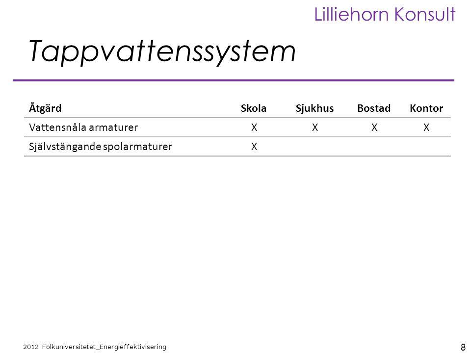 8 2012 Folkuniversitetet_Energieffektivisering Lilliehorn Konsult Tappvattenssystem ÅtgärdSkolaSjukhusBostadKontor Vattensnåla armaturerXXXX Självstän