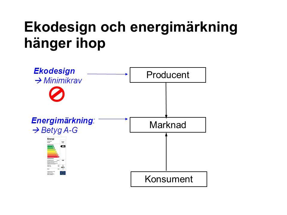 Ekodesign och energimärkning hänger ihop Producent Marknad Konsument Ekodesign  Minimikrav Energimärkning:  Betyg A-G