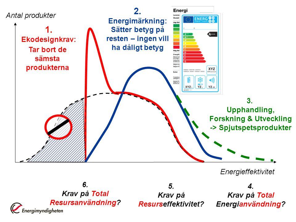 Energieffektivitet 1. Ekodesignkrav: Antal produkter 4. Krav på Total Energianvändning? 2. Energimärkning: Sätter betyg på resten – ingen vill ha dåli