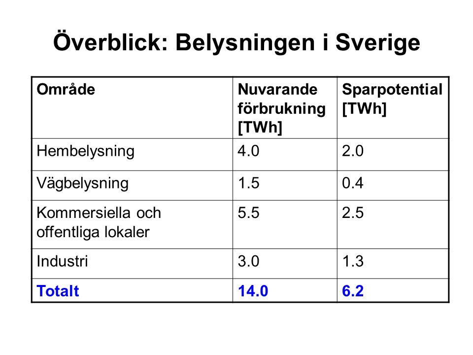 Överblick: Belysningen i Sverige OmrådeNuvarande förbrukning [TWh] Sparpotential [TWh] Hembelysning4.02.0 Vägbelysning1.50.4 Kommersiella och offentli