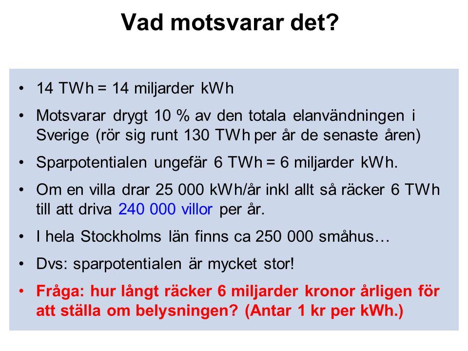 Vad motsvarar det? •14 TWh = 14 miljarder kWh •Motsvarar drygt 10 % av den totala elanvändningen i Sverige (rör sig runt 130 TWh per år de senaste åre