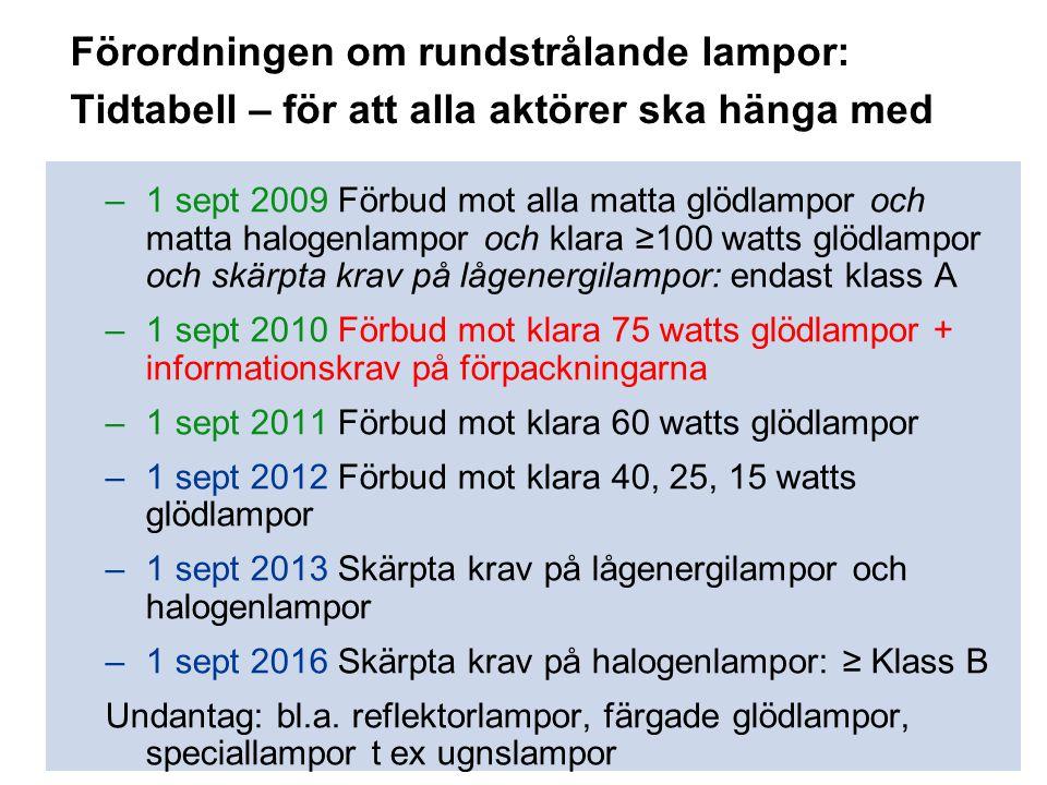 Förordningen om rundstrålande lampor: Tidtabell – för att alla aktörer ska hänga med –1 sept 2009 Förbud mot alla matta glödlampor och matta halogenla