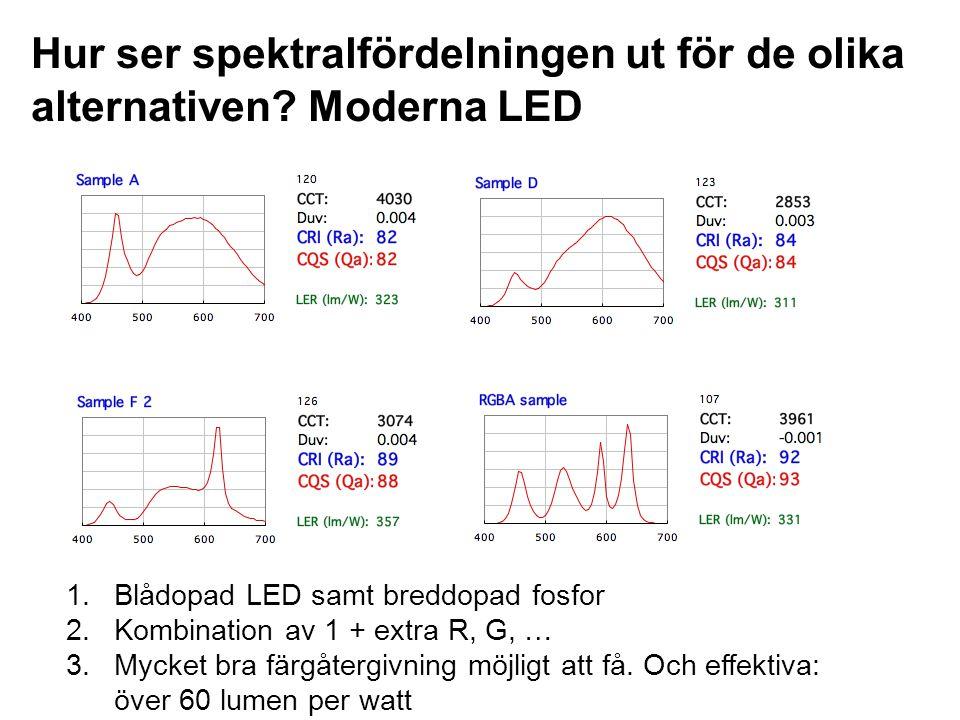 Hur ser spektralfördelningen ut för de olika alternativen? Moderna LED 1.Blådopad LED samt breddopad fosfor 2.Kombination av 1 + extra R, G, … 3.Mycke