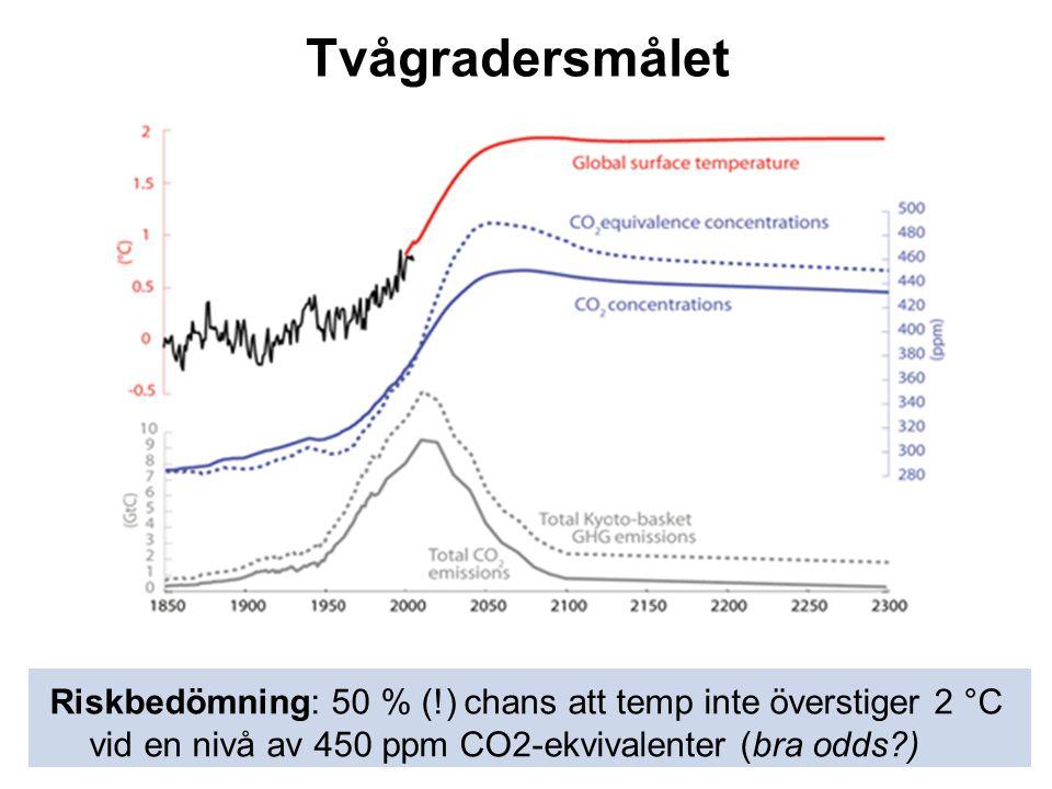 Tvågradersmålet Riskbedömning: 50 % (!) chans att temp inte överstiger 2 °C vid en nivå av 450 ppm CO2-ekvivalenter (bra odds?)