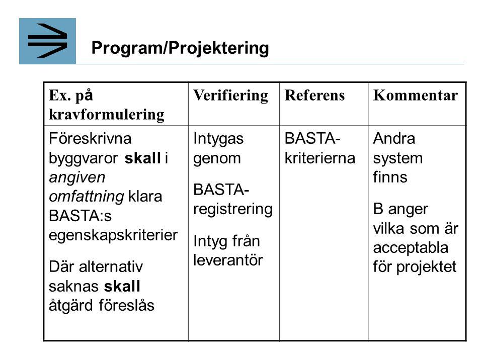 Program/Projektering Ex. p å kravformulering VerifieringReferensKommentar Föreskrivna byggvaror skall i angiven omfattning klara BASTA:s egenskapskrit