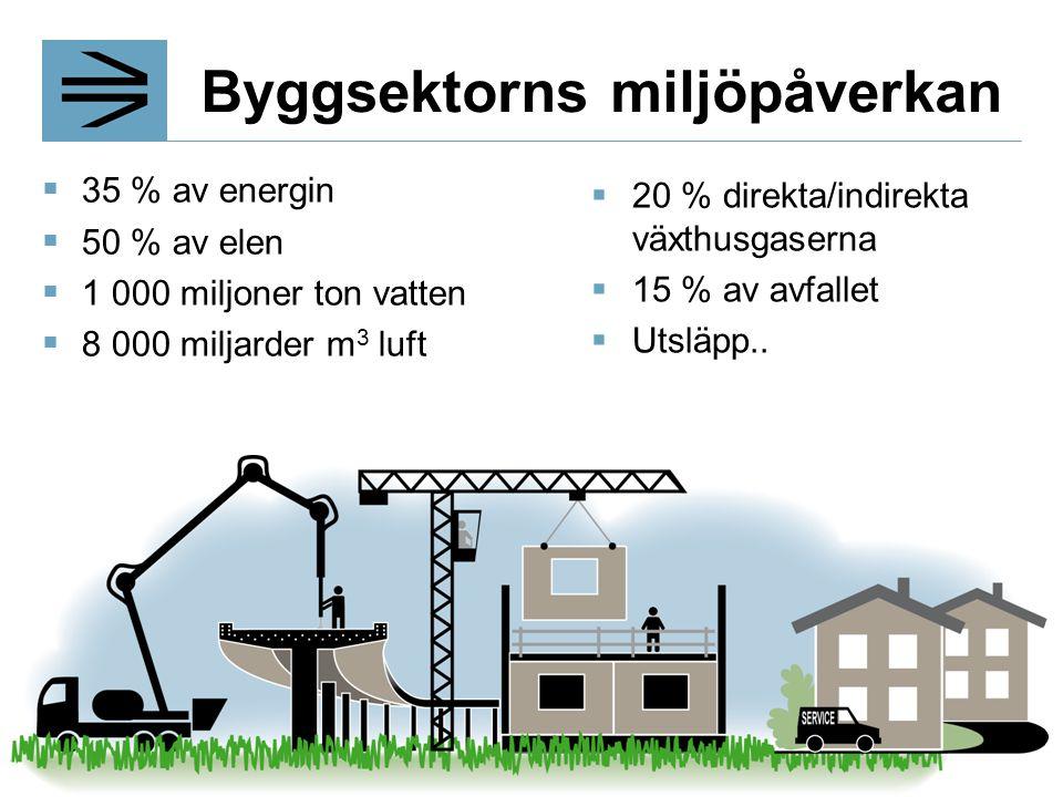 4  35 % av energin  50 % av elen  1 000 miljoner ton vatten  8 000 miljarder m 3 luft Byggsektorns miljöpåverkan  20 % direkta/indirekta växthusg