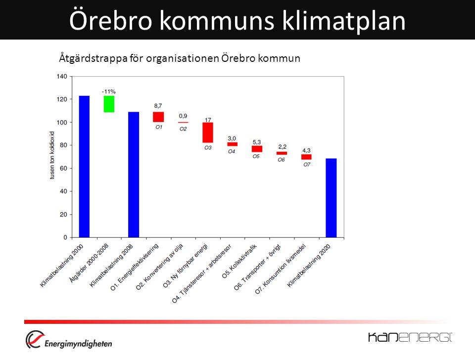 Örebro kommuns klimatplan Åtgärdstrappa för organisationen Örebro kommun Örebro kommuns klimatplan