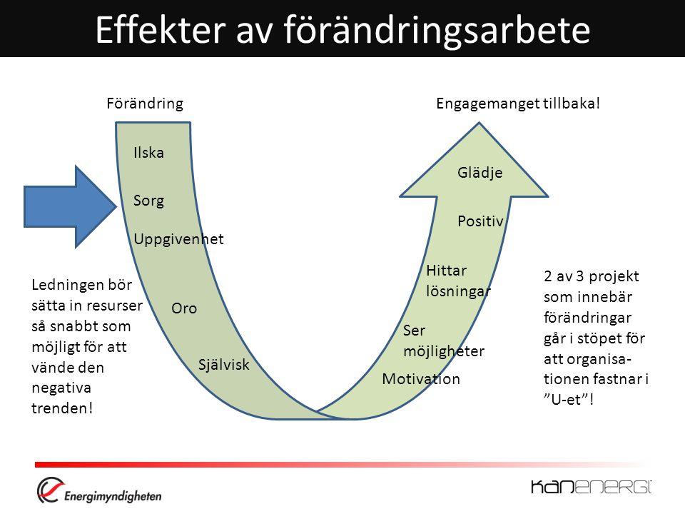 Effekter av förändringsarbete Ilska Oro Självisk Motivation Ser möjligheter Hittar lösningar Positiv Glädje Sorg Uppgivenhet Ledningen bör sätta in resurser så snabbt som möjligt för att vände den negativa trenden.