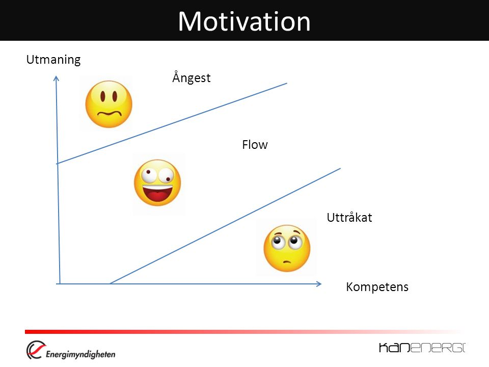 Motivation Ångest Flow Uttråkat Kompetens Utmaning