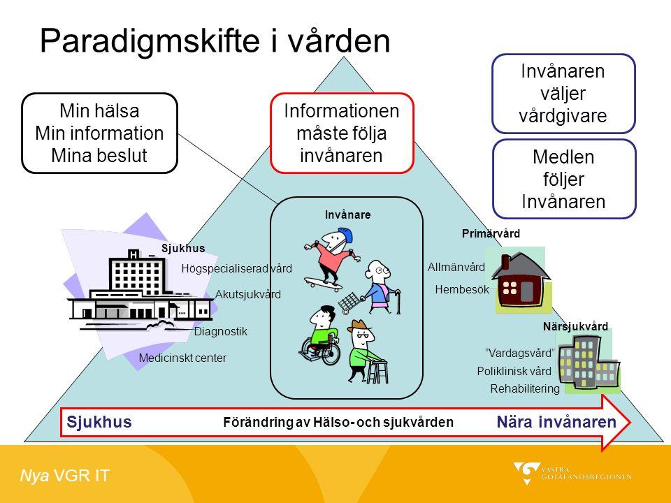 Nya VGR IT Paradigmskifte i vården Förändring av Hälso- och sjukvården Sjukhus Närsjukvård Primärvård SjukhusNära invånaren Akutsjukvård Diagnostik Me