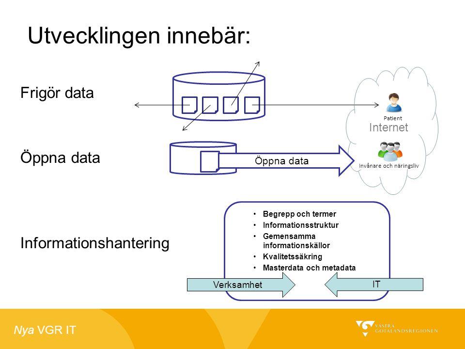 Nya VGR IT Utvecklingen innebär: Frigör data Öppna data Informationshantering •Begrepp och termer •Informationsstruktur •Gemensamma informationskällor