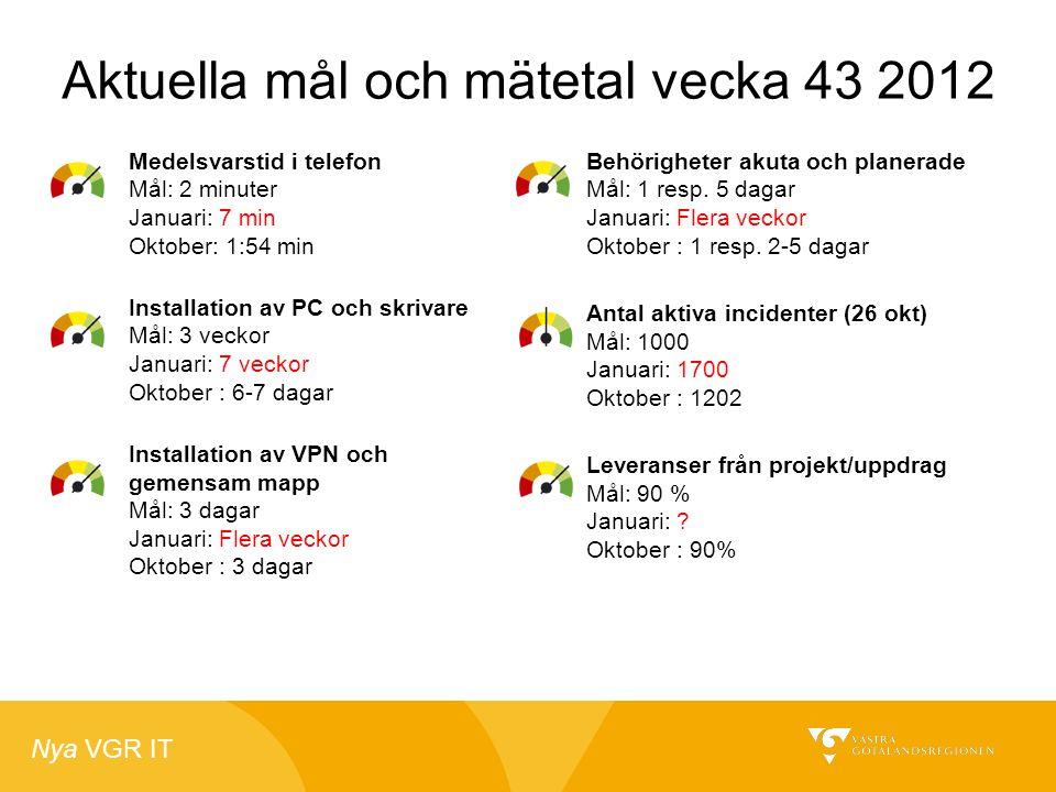 Nya VGR IT Aktuella mål och mätetal vecka 43 2012 Medelsvarstid i telefon Mål: 2 minuter Januari: 7 min Oktober: 1:54 min Installation av PC och skriv