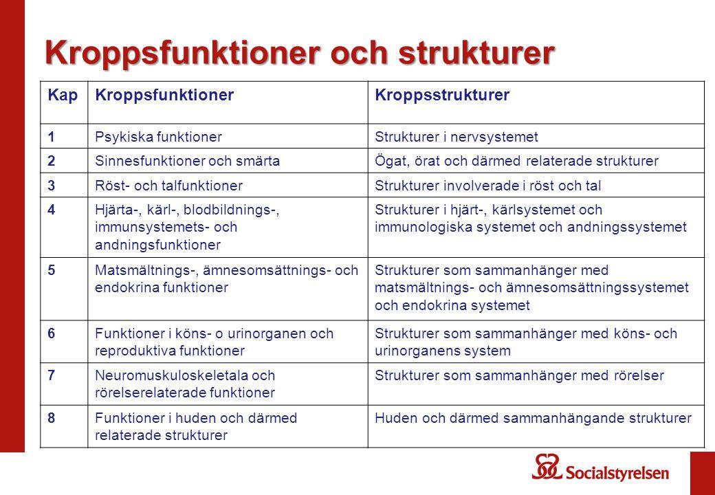 Kroppsfunktioner och strukturer KapKroppsfunktionerKroppsstrukturer 1Psykiska funktionerStrukturer i nervsystemet 2Sinnesfunktioner och smärtaÖgat, ör