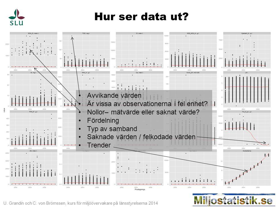 U. Grandin och C. von Brömssen, kurs för miljöövervakare på länsstyrelserna 2014 Hur ser data ut? •Avvikande värden •Är vissa av observationerna i fel