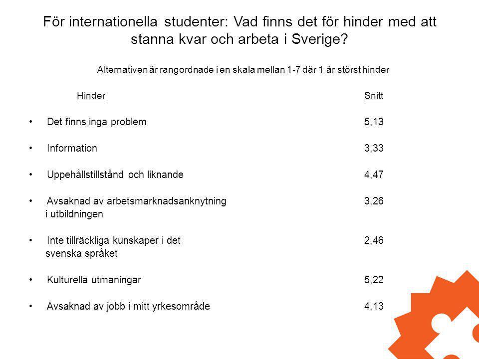 För internationella studenter: Vad finns det för hinder med att stanna kvar och arbeta i Sverige? Alternativen är rangordnade i en skala mellan 1-7 dä