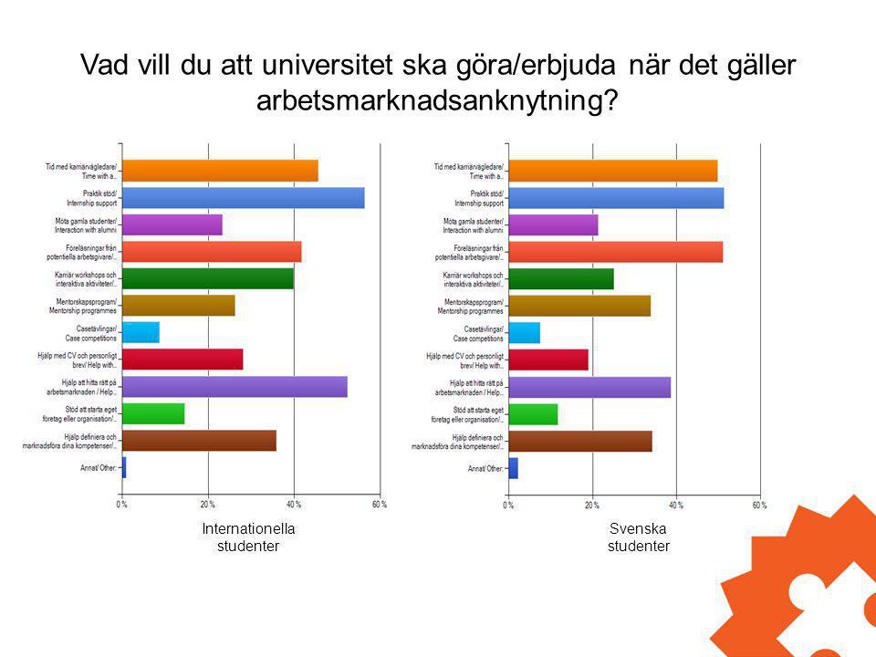 Vad vill du att universitet ska göra/erbjuda när det gäller arbetsmarknadsanknytning? Internationella studenter Svenska studenter