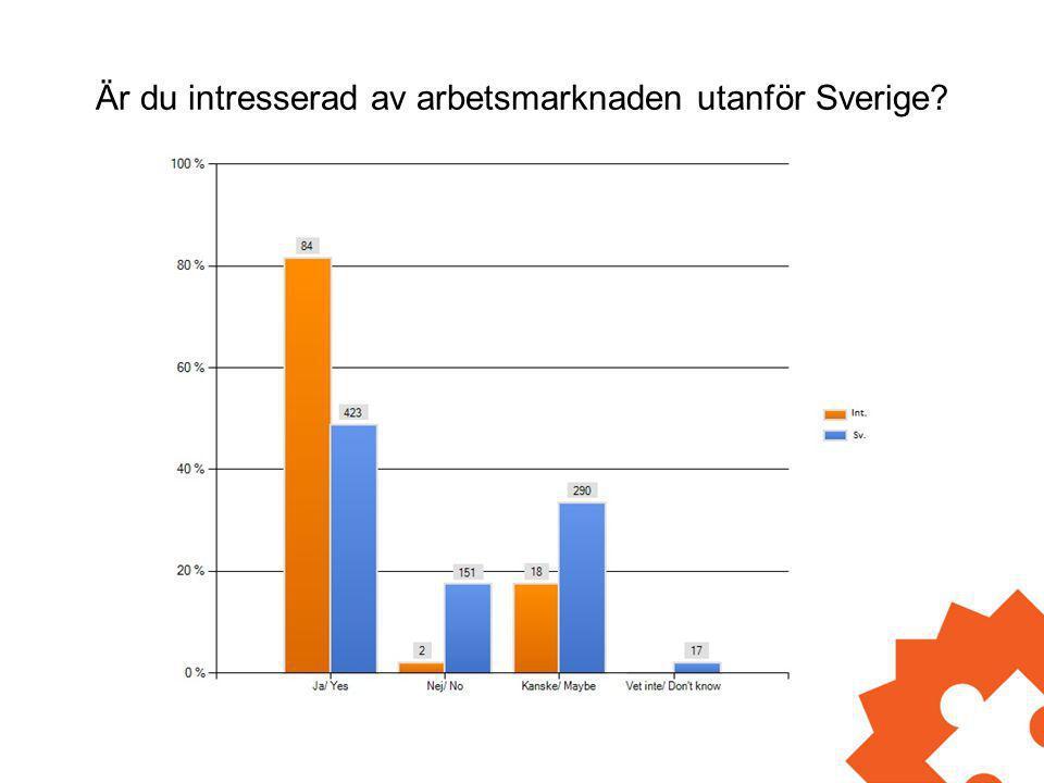 Är du intresserad av arbetsmarknaden utanför Sverige?
