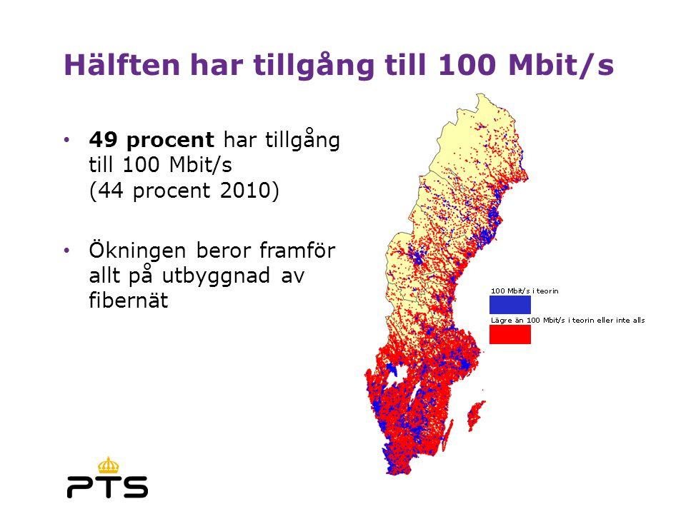 • 49 procent har tillgång till 100 Mbit/s (44 procent 2010) • Ökningen beror framför allt på utbyggnad av fibernät Hälften har tillgång till 100 Mbit/s