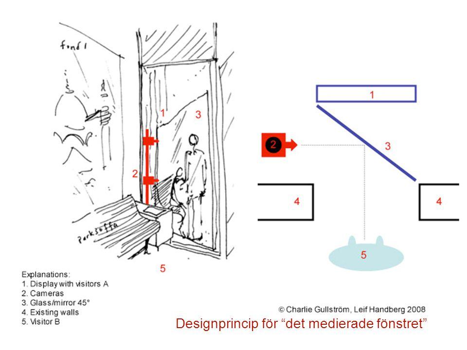 Designprincip för det medierade fönstret