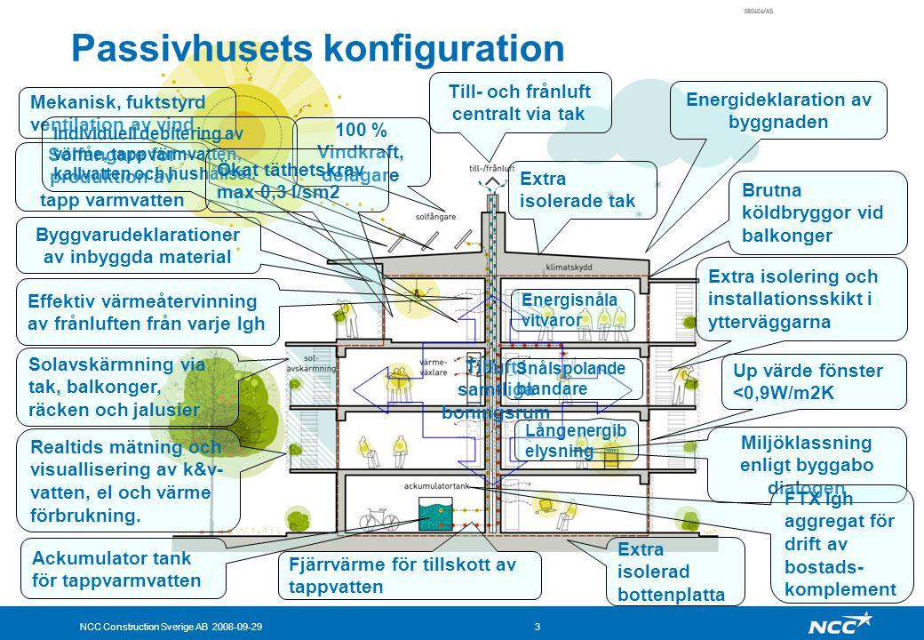 NCC Construction Sverige AB 2008-09-293 Passivhusets konfiguration Tilluft i samtliga boningsrum Solfångare för produktion av tapp varmvatten Effektiv