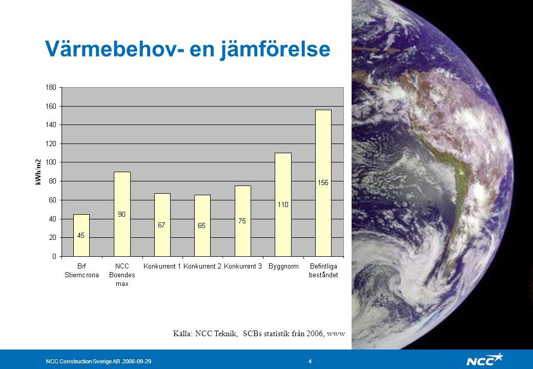 NCC Construction Sverige AB 2008-09-295 Besparing i Brf Stierncrona •Ca 300 000 kWh/år •Ca 250 000 kr/år i sänkta energikostnader •Ca 30 ton CO2-ekv/år •Motsvarar ca 19000 mil med ny bil •Motsvarar ca 220 flygresor tor Sthlm- Malmö Vindkraft minskar klimatpåverkan med ca 14 ton jmf med nordisk elmix (hushållsel, driftel)