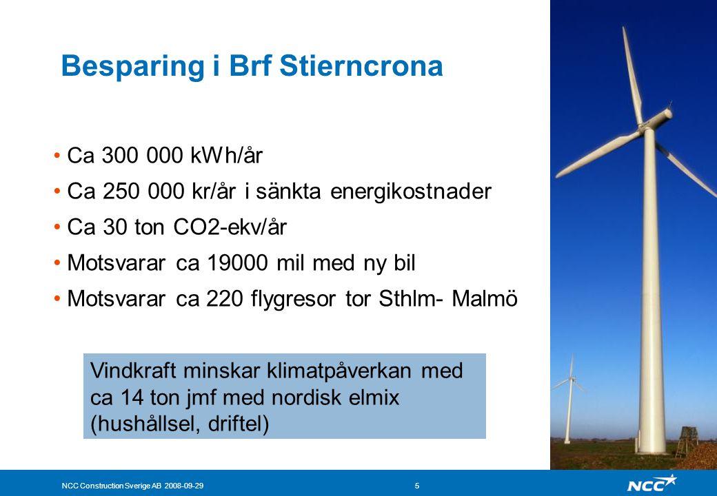 NCC Construction Sverige AB 2008-09-295 Besparing i Brf Stierncrona •Ca 300 000 kWh/år •Ca 250 000 kr/år i sänkta energikostnader •Ca 30 ton CO2-ekv/å