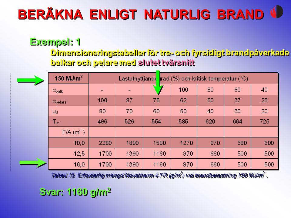 BERÄKNA ENLIGT NATURLIG BRAND Exempel: 1 Svar: 1160 g/m 2 Dimensioneringstabeller för tre- och fyrsidigt brandpåverkade balkar och pelare med slutet t