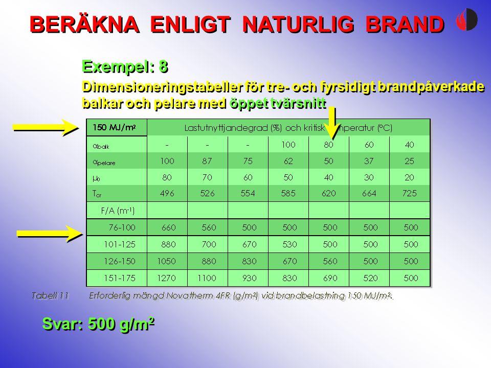 BERÄKNA ENLIGT NATURLIG BRAND Exempel: 8 Svar: 500 g/m 2 Dimensioneringstabeller för tre- och fyrsidigt brandpåverkade balkar och pelare med öppet tvä