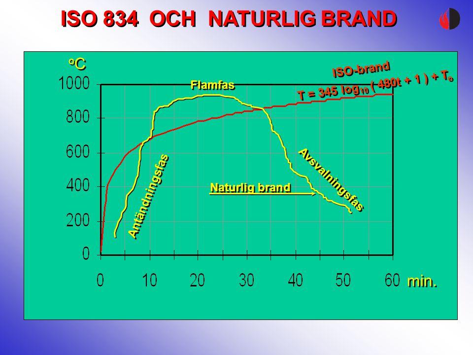 ISO-brand T = 345 log 10 ( 480t + 1 ) + T o Flamfas Antändningsfas Avsvalningsfas Naturlig brand oC oC oC oC min. ISO 834 OCH NATURLIG BRAND