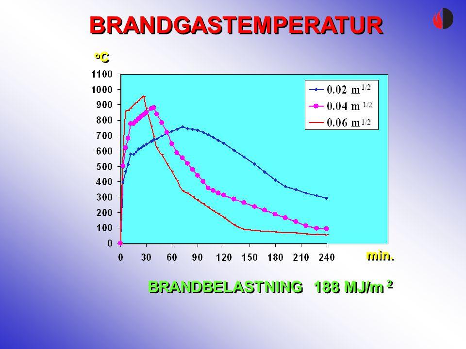 BRANDGASTEMPERATUR BRANDBELASTNING 188 MJ/m 2 2 1/2 1/2 1/2 min. oCoC oCoC