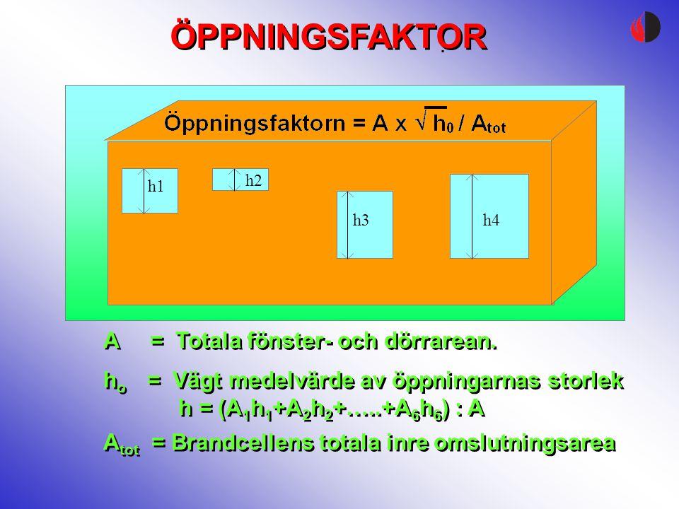 h1 h2 h3h4 A = Totala fönster- och dörrarean. A = Totala fönster- och dörrarean. h o = Vägt medelvärde av öppningarnas storlek h = (A 1 h 1 +A 2 h 2 +