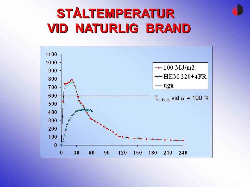 STÅLTEMPERATUR VID NATURLIG BRAND STÅLTEMPERATUR VID NATURLIG BRAND T cr balk vid  = 100 %