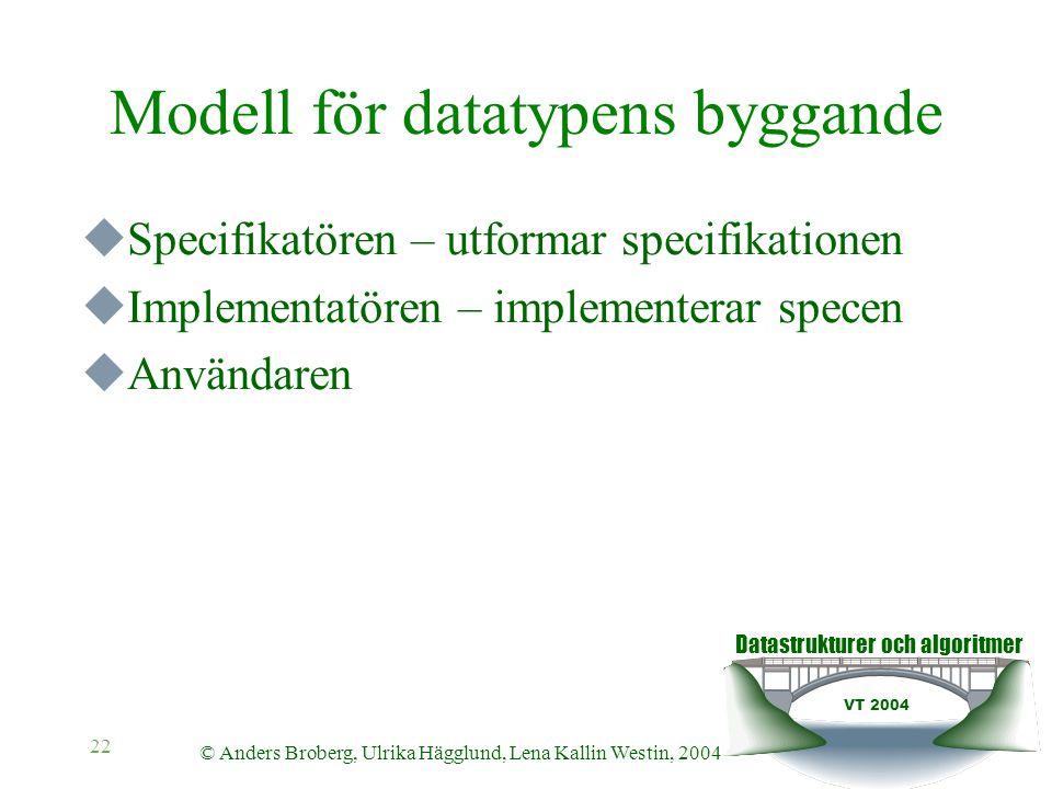 Datastrukturer och algoritmer VT 2004 © Anders Broberg, Ulrika Hägglund, Lena Kallin Westin, 2004 22 Modell för datatypens byggande  Specifikatören –