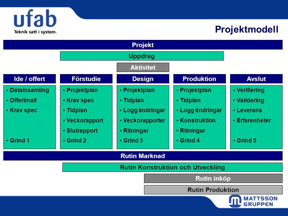 Projektmodell Aktivitet FörstudieIde / offertAvslutProduktion Uppdrag Design Rutin inköp Rutin Marknad Rutin Konstruktion och Utveckling Rutin Produkt