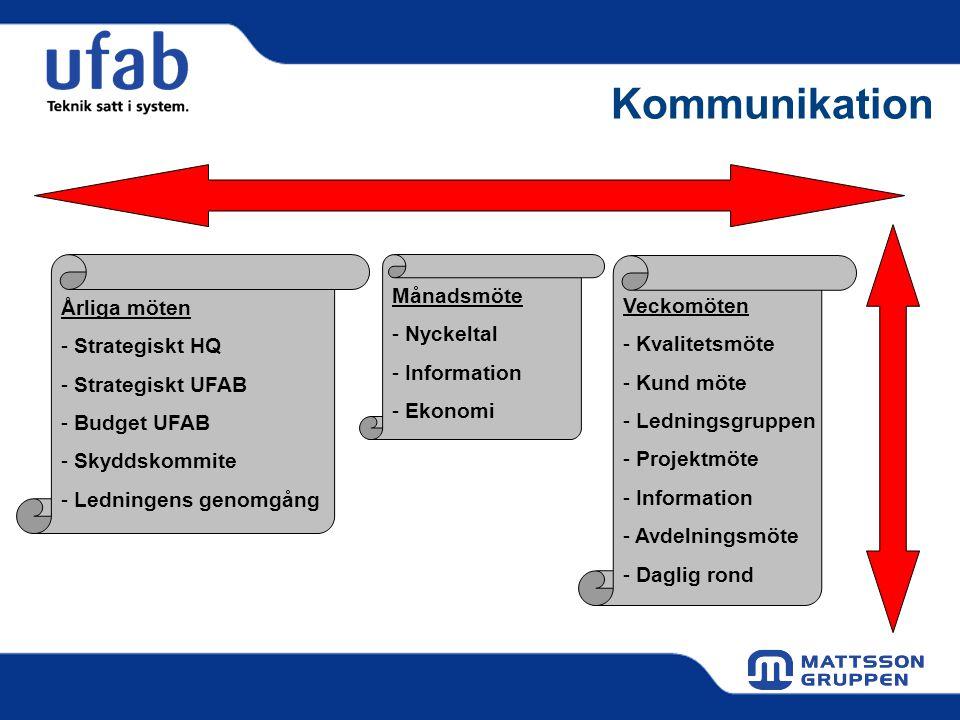 Kommunikation Årliga möten - Strategiskt HQ - Strategiskt UFAB - Budget UFAB - Skyddskommite - Ledningens genomgång Månadsmöte - Nyckeltal - Informati