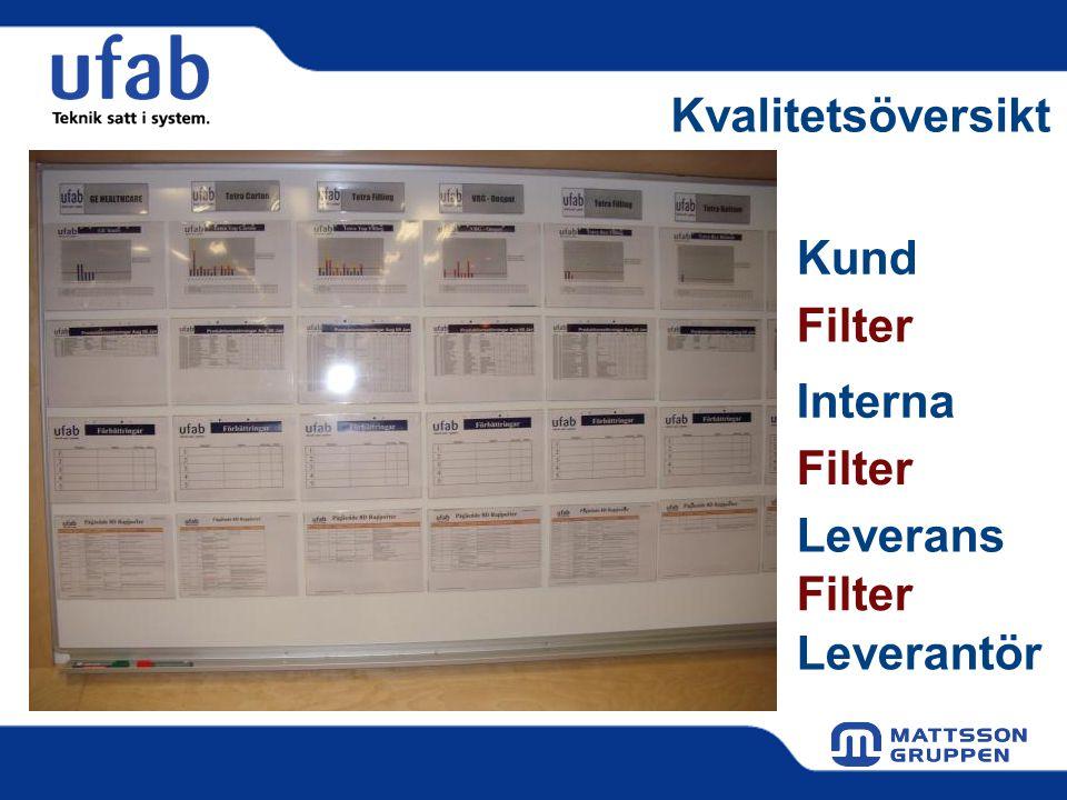 Kvalitetsöversikt Kund Interna Leverans Filter Leverantör